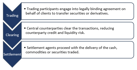 Clearing is placed between the trading and settlement process